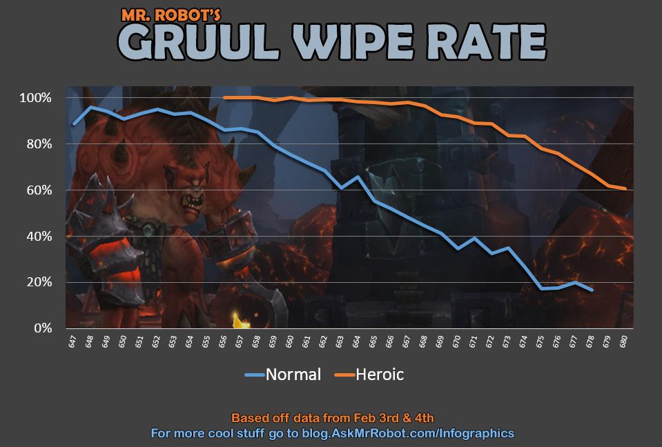 [OOC] Raid! - Forging ahead in the Foundry! Gruul_WipeRate_Feb5