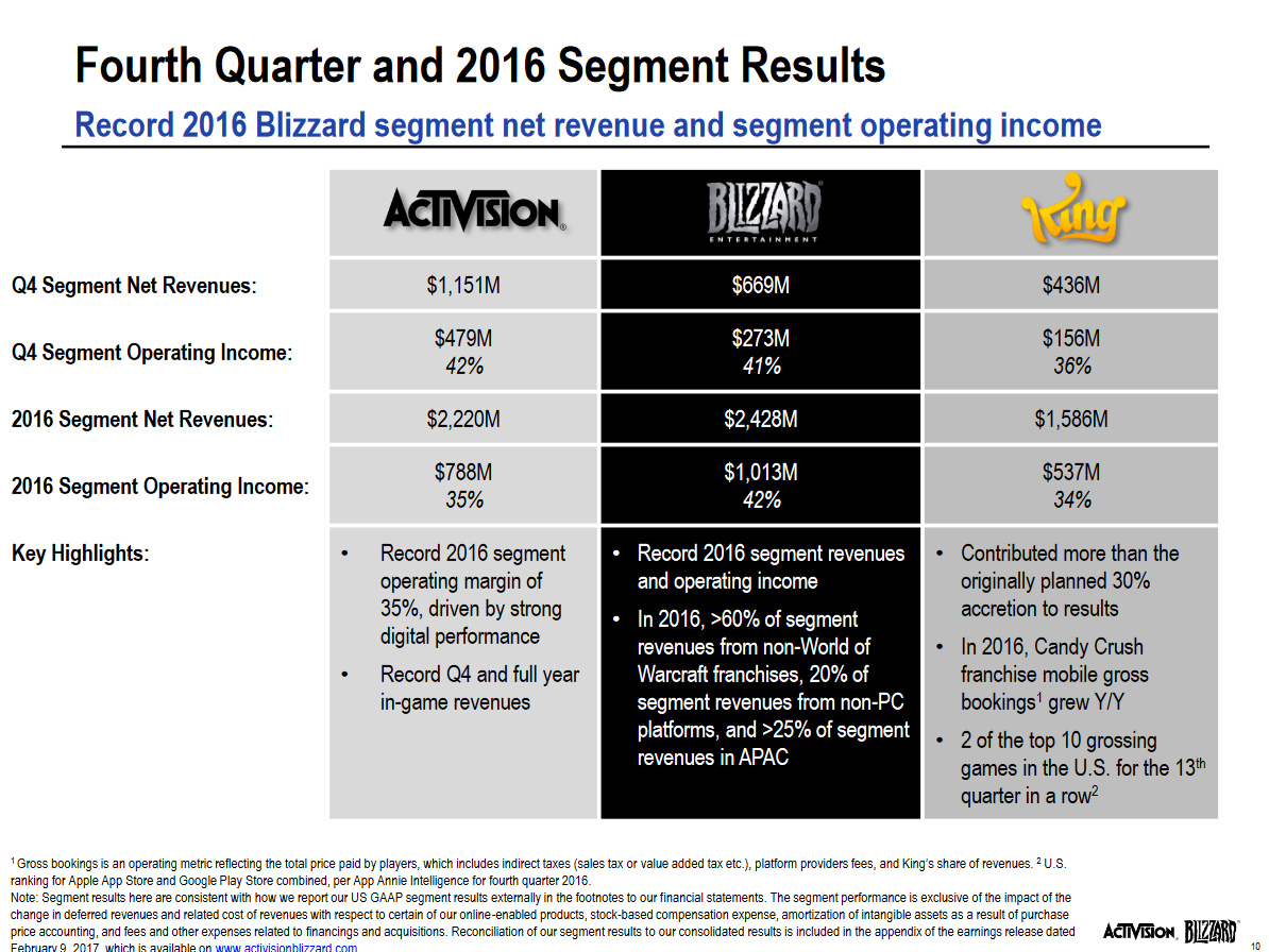 activision blizzard coolest offices 2016. Patch 7.1.5 Hotfixes - February 9 Activision Blizzard Coolest Offices 2016