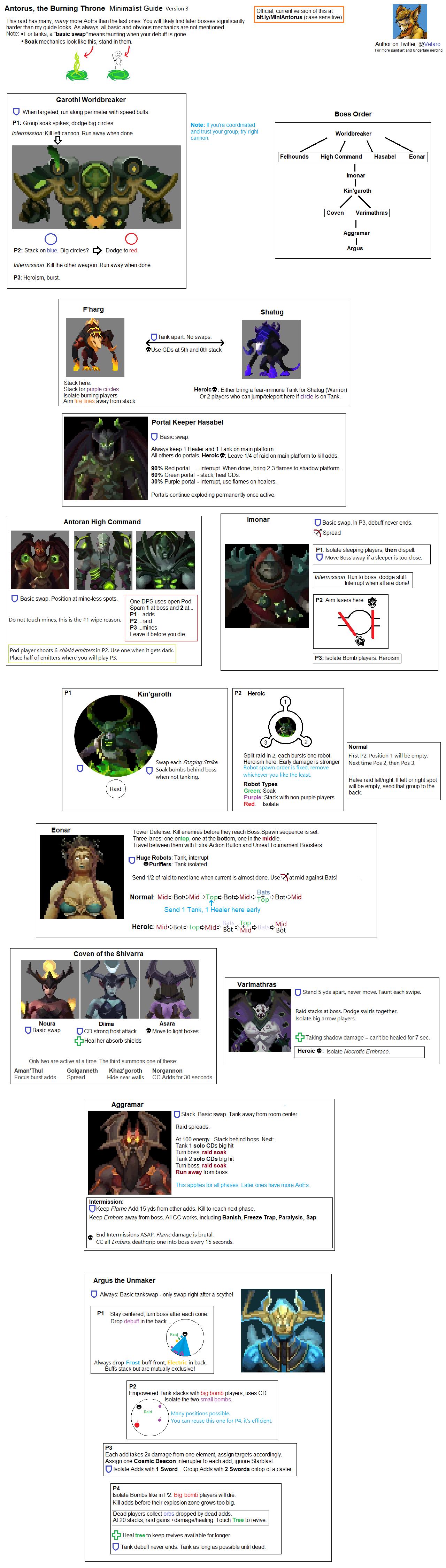 World of Warcraft - Antorus, the Burning Throne Minimalist Raid Guide